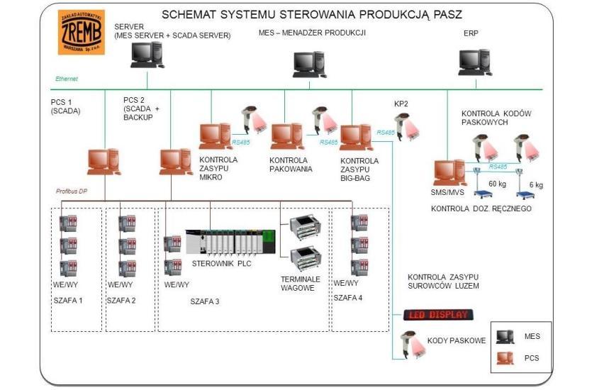 MES – system wspomagania zarządzania produkcją. Czy warto w niego inwestować?