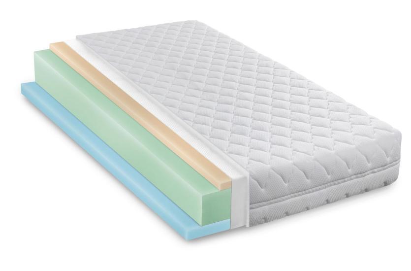 Rodzaje materaców do spania